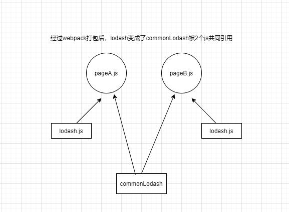 vue工程从10s+加载到1s加载的优化实践
